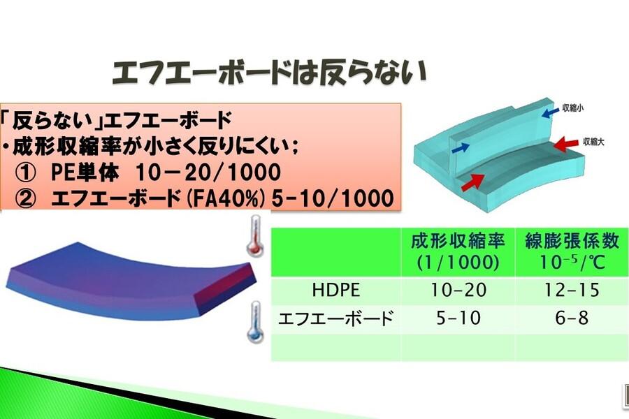 エフエーボード・ECOは反らない製品です。