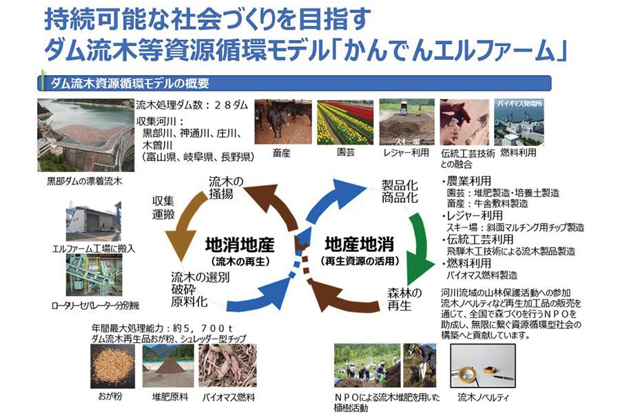 ㈱かんでんエルファームのダム流木と資源循環モデル