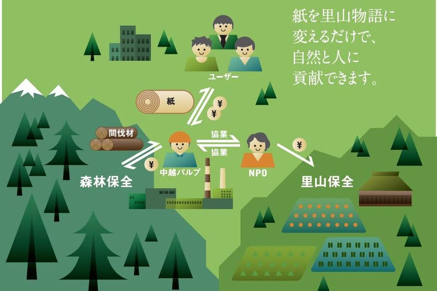 4.寄付金付き間伐材活用印刷用紙:「里山物語」の仕組み