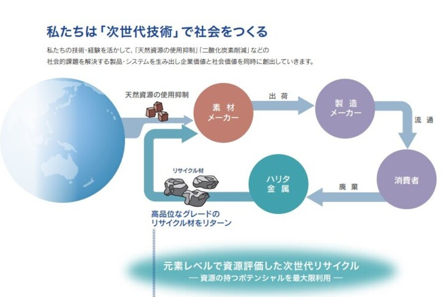 元素レベルで資源評価した次世代リサイクル