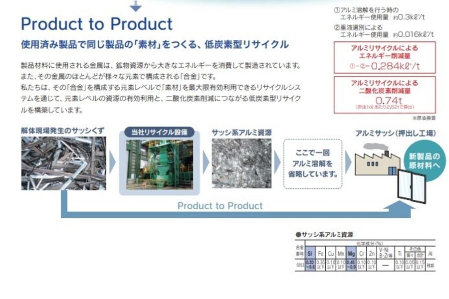 使用済み製品で同じ製品の「素材」をつくる、低炭素型リサイクル